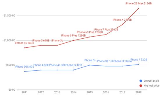 2013年-2018年,苹果配件价格与售价比较。来源:businessinder