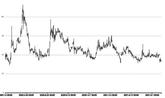 股指期权隐波走低