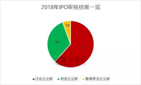 2018年IPO过会率为61.67%、被否率为32.78%,与2017年全相比相差甚远。