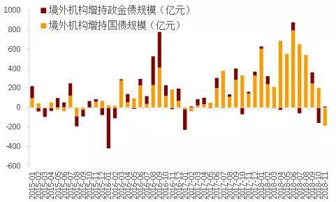 图3 国际资本议定资本市场的起伏更为多变