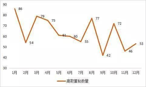 数据来源:东方财富Choice,新财富