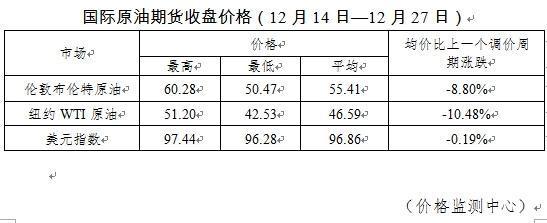 年内油价变动一览:13涨11跌1搁浅