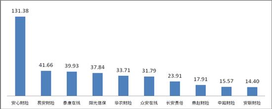 ▲而且保费投诉量前10位股票排名财产保险配资app排名(单位:件/而且)