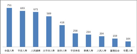 ▲理赔纠纷投诉量前10位股票排名人身保险配资app排名(单位:件)