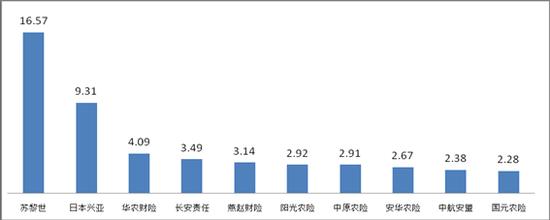 ▲万张保单投诉量前10位股票排名财产保险配资app排名(单位:件/万张)