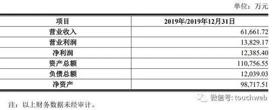 美柚接受上市辅导:筹备科创板上市 2019年营收超6亿