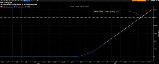"""市场的""""狼""""来了 美联储高官首度谈及缩减QE路线图 最快八月?!"""