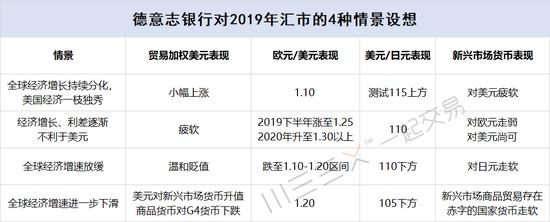 (德银对2019年汇市的4栽情况推想,制图:WEEX一首营业,来源:德银通知)
