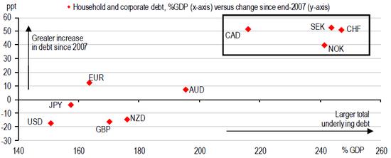 (G10国家私营负债额与GDP的关系以及2007年以来的增速,来源:汇丰、BIS)