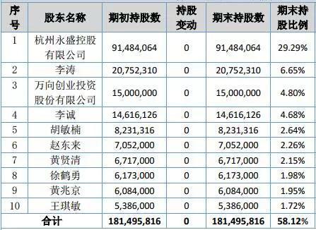 ▲先临三维2018年三季报十大股东