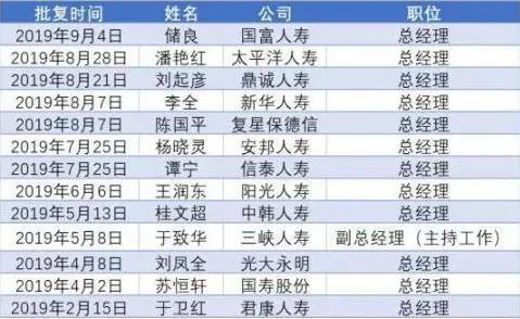 寿险公司总经理变动名单
