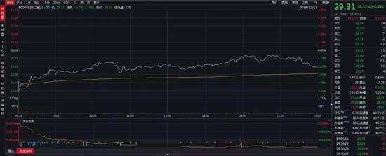 ▲同仁堂(600085.SH)股价走势 ?截图来源:Wind