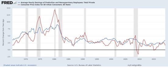 美国消费者物价指数同比增长率和制造业工人薪酬同比增长率