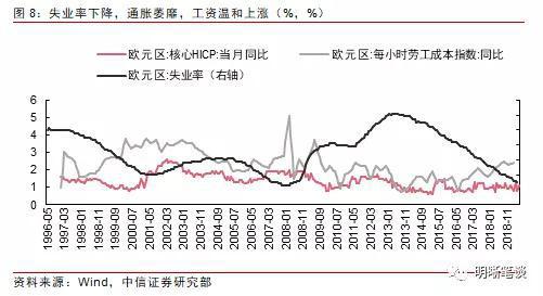明明债券研究团队:欧央行是否会跟随美联储降息?