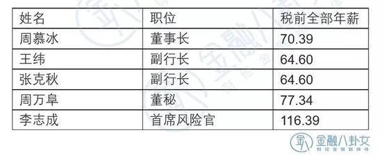 ▲数据来源:农业银行年报 单位:万元