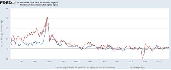 日本消费者物价指数同比增长率和制造业工人薪酬同比增长率