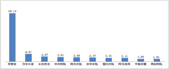 图六 万张保单投诉量前10位的财产保险公司(单位:件/万张)