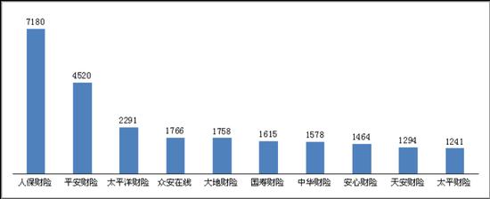 图十 理赔纠纷投诉量前10位的财产保险公司(单位:件)