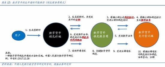 """三探央行数字货币:透过专利看""""超级货币""""蓝图"""