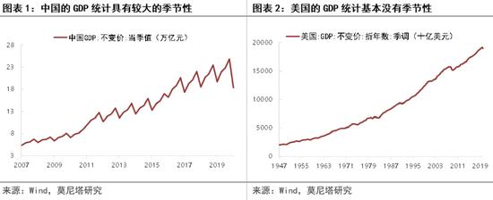 """理解gdp_四川经济半年报出炉应该如何理解GDP增速0.6%等""""关键数字"""""""