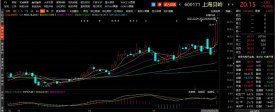 上海贝岭股价走势日线图