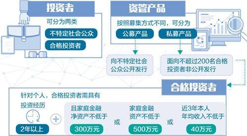 """大资管监管框架成型 """"刚性兑付""""已成历史"""