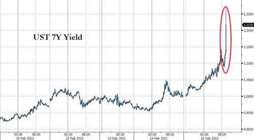 惨!10年期美债收益率一日飙升23个基点至1.6% 7年期标售史上最差