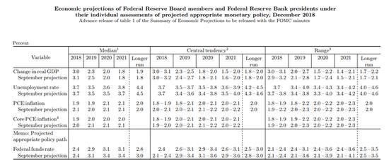 美联储年内第四次加息落地 暗示明年加息放缓