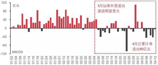 资料来源:Wind;中信证券研究部