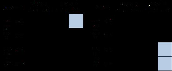 注:半定制芯片主要指FPGA,定制芯片包括ASIC及各种类脑芯片