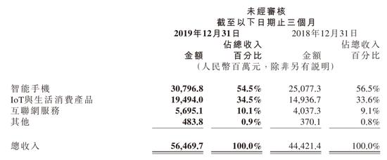 小米集团2019Q4各业务收入占比