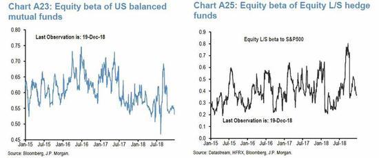 连美股期货的投机性仓位也不破例。