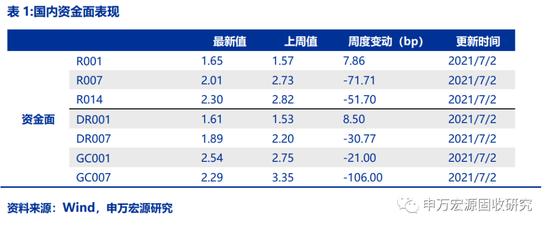 国内债市观察7月月报:7月关注货币政策和通胀预期变化 维持债市第四波段判断不变