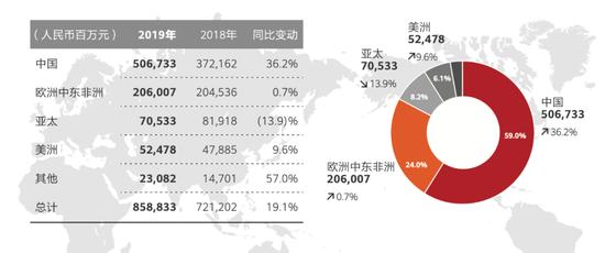 华为2019年营收(按地域) 来源:华为2019年年报