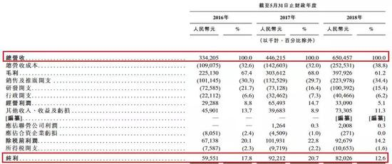 第一大股东新东方持有74.49%的股份,腾讯以12.06%的持股作为第二大股东。