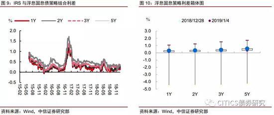 中信明明:国债期货短期态度谨慎 调整即是机会