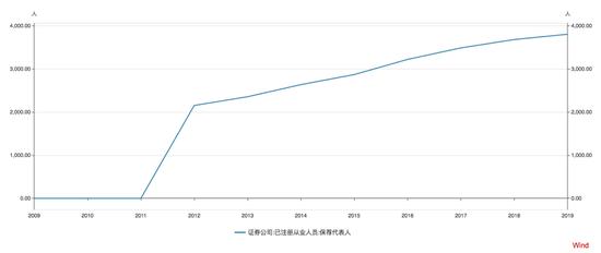 宝带大扩张:自去年以来,中信和中信建设投资的数量已增至3,000多家,两者均超过了400家_新浪财经_新浪网