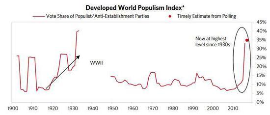 衡量全球各地冲突的一项指标处于70多年的最高水平