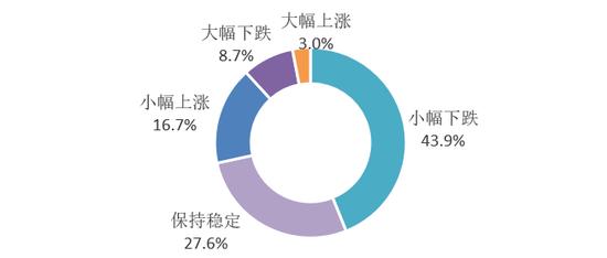 图:消费者对后期房价的预判分布
