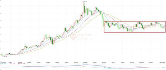2003年以来,黄金价格走势