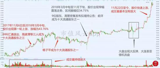 从上图得知,截止12月17日,大连圣亚的上涨过程可分为三个阶段: