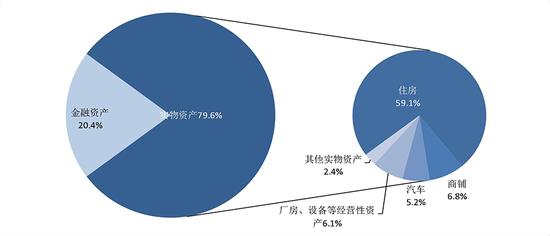 △图3 家庭实物资产构成情况