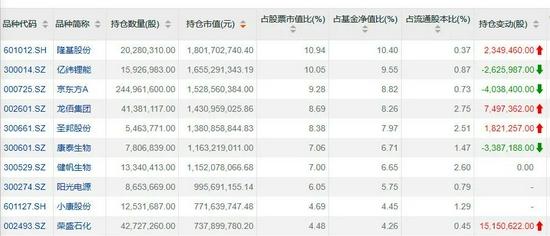 收集150亿元子弹:广发基金刘格菘最新发声 关注这些高成长方向