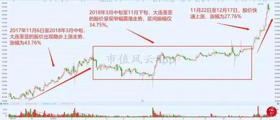 大连圣亚的股价上涨,是上市公司业绩爆发所致吗?