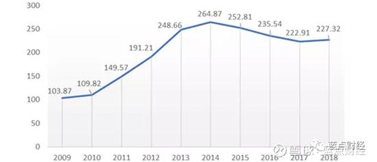 数据来源:公开数据、蓝点财经清理