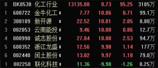 来源:东方财富