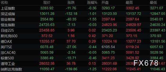 美联储将长期维持低利率 美元持稳金价冲高回落