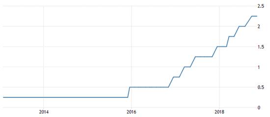 通过挨近三年的添息,市场对于美联储添息的判定更添郑重,来源:Tradingeconomics