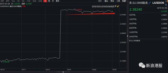 港元贬值触及7.85弱方兑换保证水平 为近半年来首次