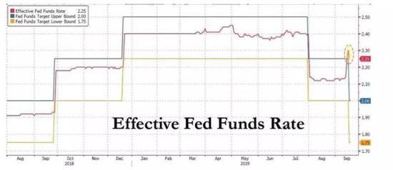 美联储降了个假息?有效利率没降、收益率继续倒挂,外汇大平台